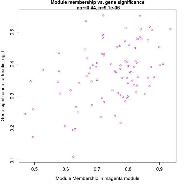 与性状高度相关的基因,也是与性状相关的模型的关键基因