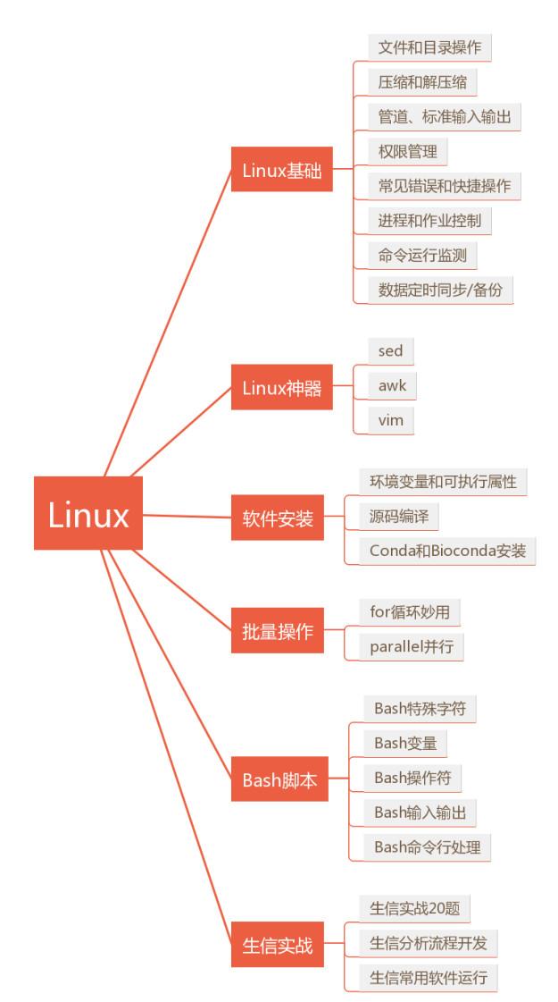 Linux生信学习