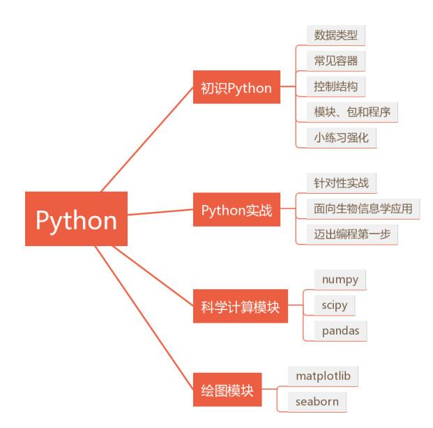 Python生信学习